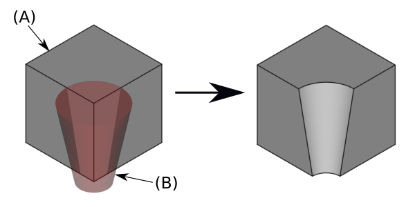 PartDesign SubtractiveCone example.png