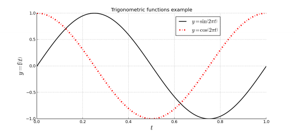 Plot Trigonometric Example.png