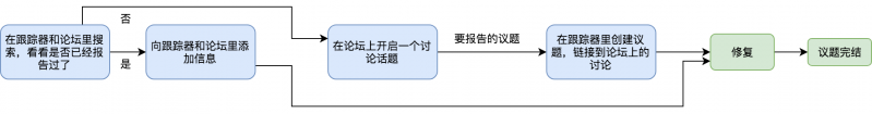Simplified Chinese version of Bugreport-workflow.png